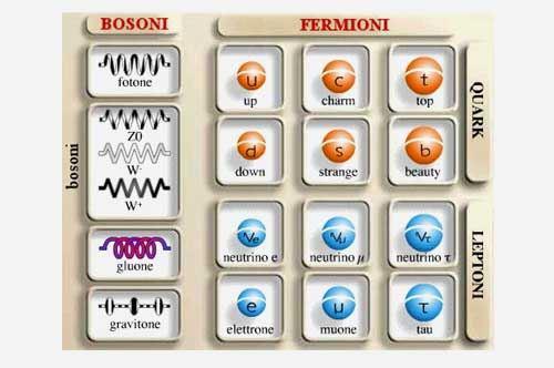 Cinque nuove particelle elementari scoperte all'Università di Bari